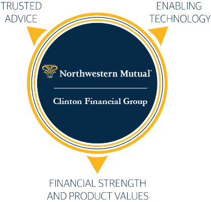 Clinton Financial Group - Philosophy graphic